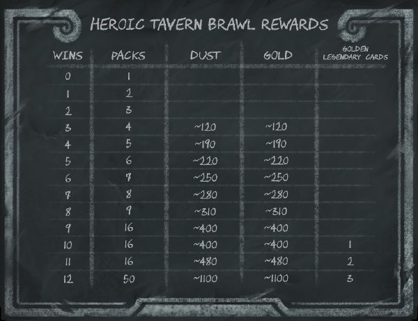 600px-heroic_tavern_brawl_rewards_chart
